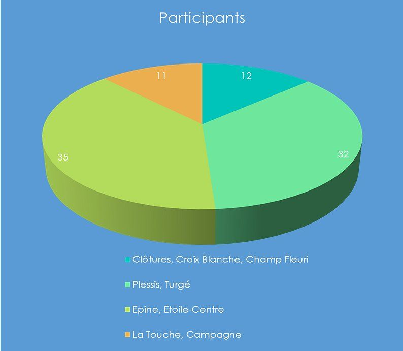 participants-rencontres